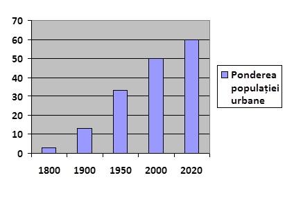 Populația urbană